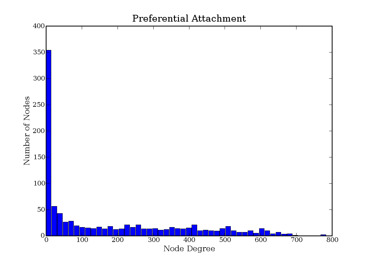 Histogram of node degree