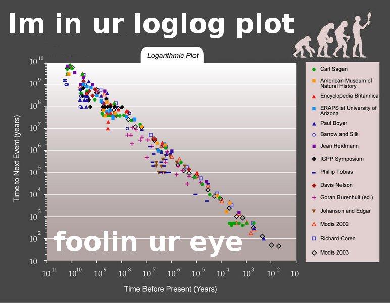 im in ur loglog plot foolin ur eye