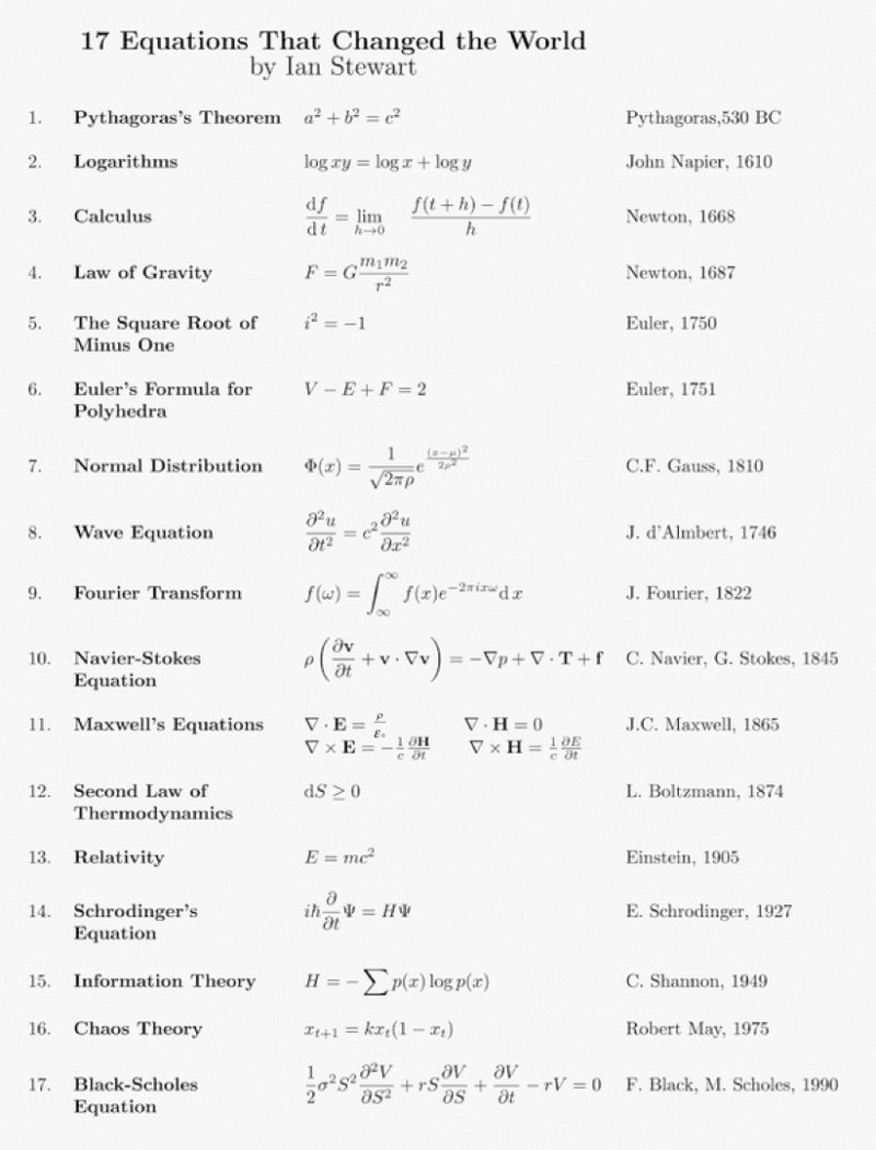 '17 Equations that Changed the World' (errors in image detailed in the post text)